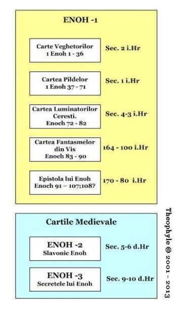 http://i2.wp.com/politeia.org.ro/wp-content/uploads/2013/06/enoch_chart.jpg